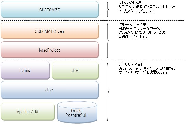 codematic_software_configuration